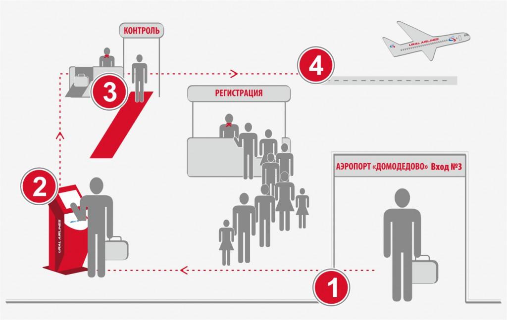 сколько занимает регистрация в аэропорту ррб банк узнать остаток по кредиту
